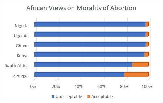 African Views on Morality of Abortion